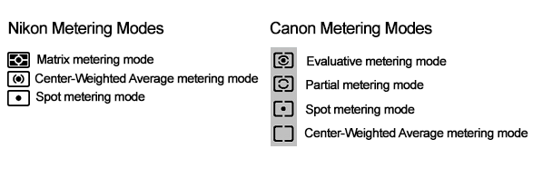 Canon and Nikon DSLR Camera Metering Modes - Spot, Partial, Center-Weighted, Evaluative or Matrix metering mode