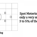 DSLR Basics: Understanding Camera Metering Modes