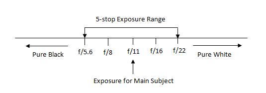 Photography Basics. Understanding Exposure, Aperture, Shutter Speed, ISO