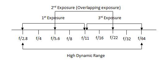High-Dynamic-Range-Scene