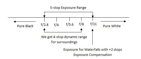 Optimum-Exposure-For-High-Key-Scene-With-ETTR