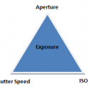 Photography Basics – Exposure Triangle [Part IV]