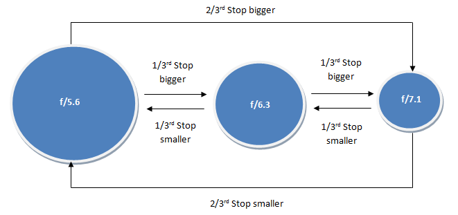 DSLR Photography Basics: Aperture fractional f-stops. Understanding Exposure, Aperture, Shutter Speed, ISO